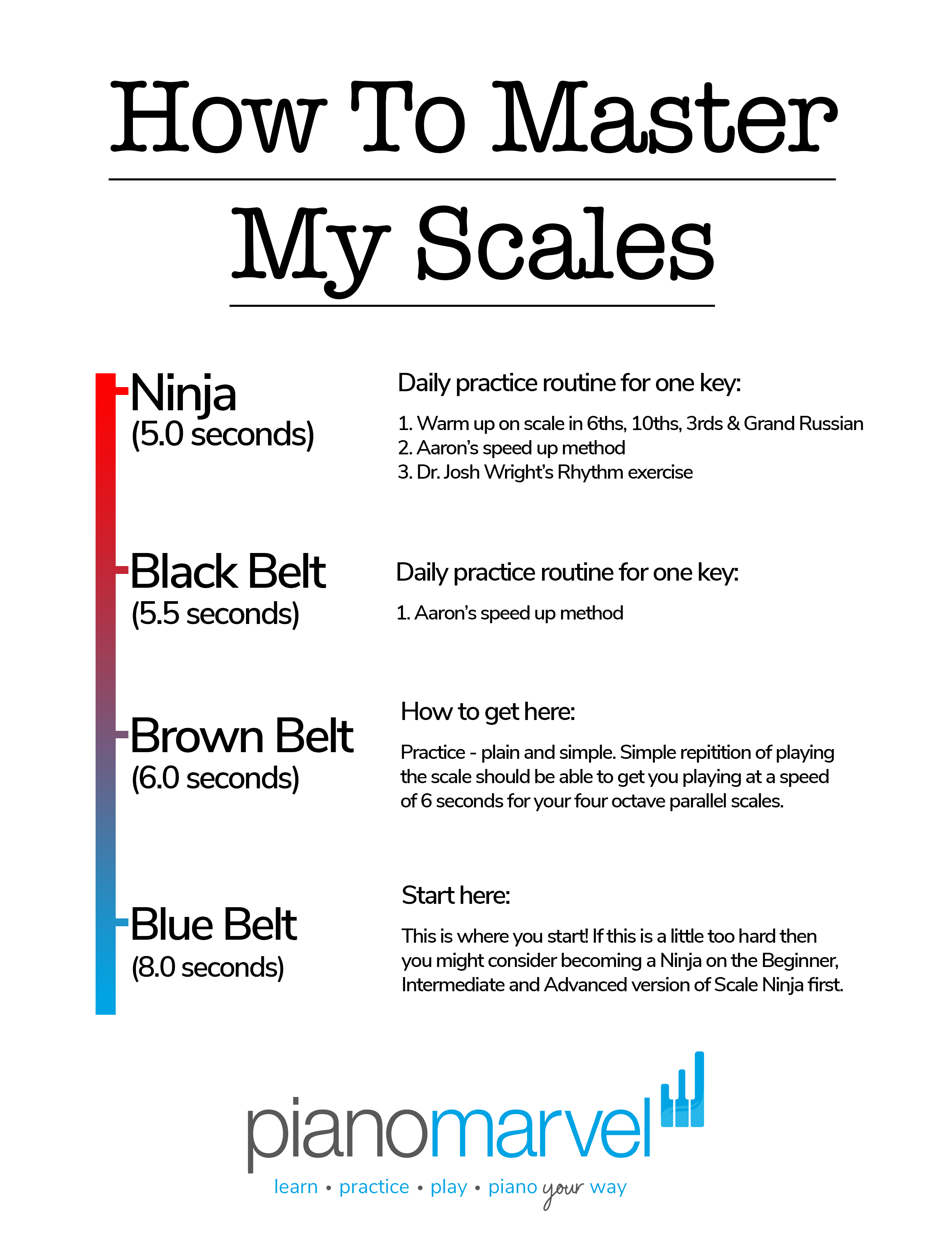 Mastering Your Scales Worksheet