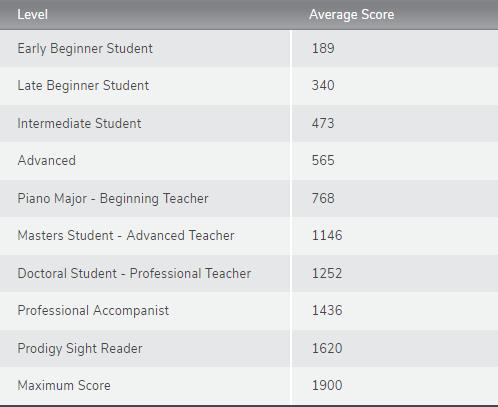 Standard Assessment of Sight Reading Score Chart